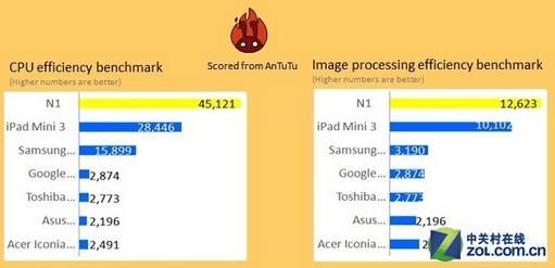 Nokia-n1-ATuTu-Tests