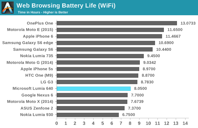 Microsoft Lumia 640 Battery Life comparison