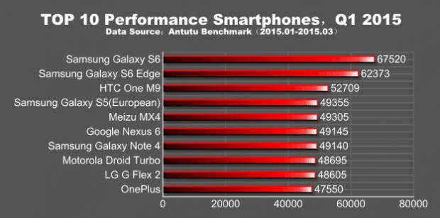 galaxy-s6-and-edge-antutu-benchmark-1