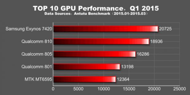 galaxy-s6-and-edge-antutu-benchmark-3