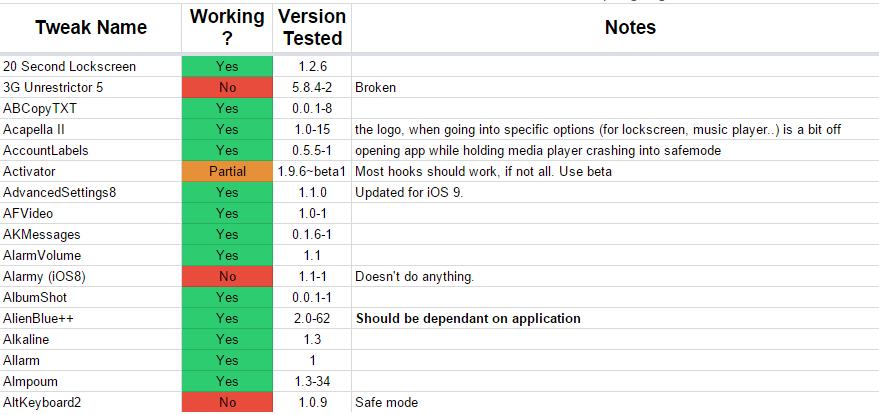 Jailbreak iOS 9 tweaks complete list