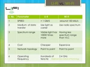 Why is Li-Fi better than Wi-Fi?