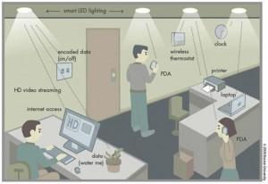 Sorry Wi-Fi, we have 100 times faster; Li-Fi!