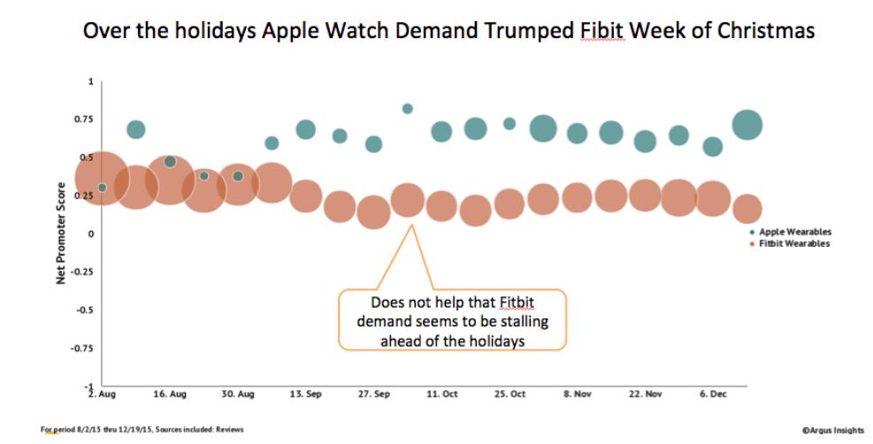 Apple-Watch-has-an-impressively-high-net-promoter-score