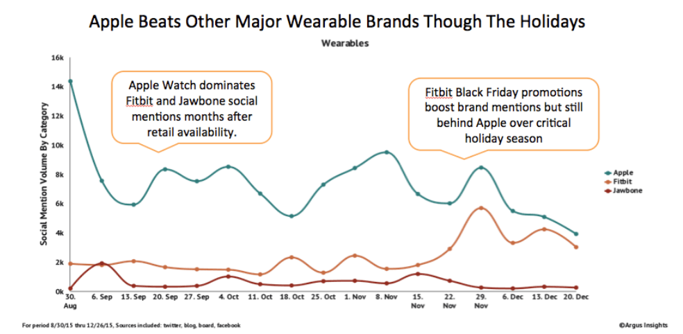 Apple-Watch-has-had-more-social-media-mentions-than-Fitbit
