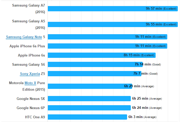 Samsung Galaxy A Series battery life tests