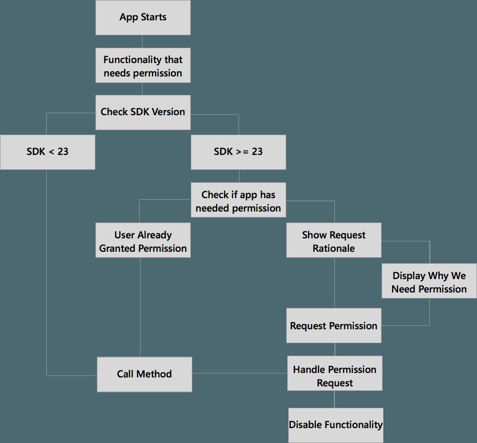 android-flowchart-mobilesiri