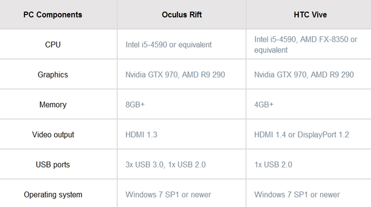 Minimum system requirements for a Virtual reality ready PC