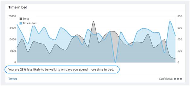 How does fitness tracker track deep sleep and light sleep