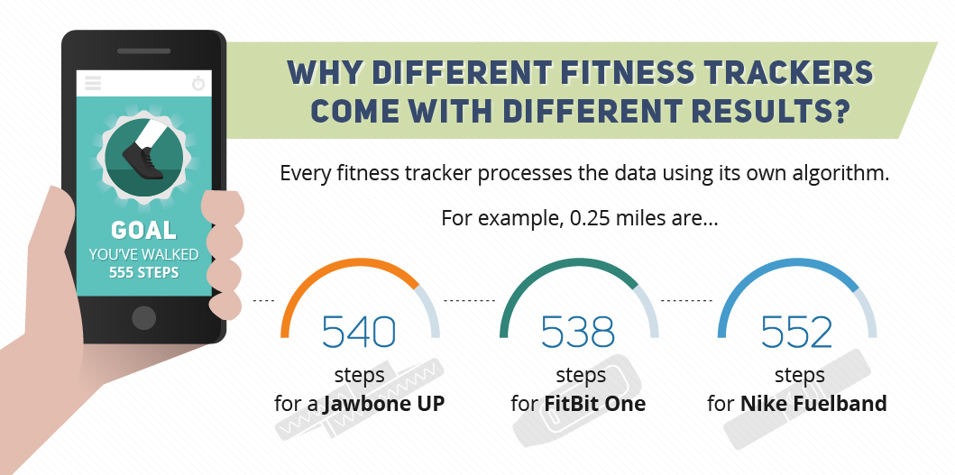 Why-Fitness-Trackers-Come-With-Different-Results