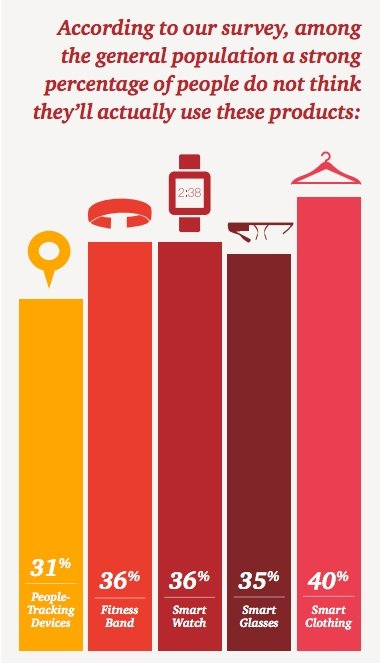 stats about the fitness trackers, fitness bands and activity trackers