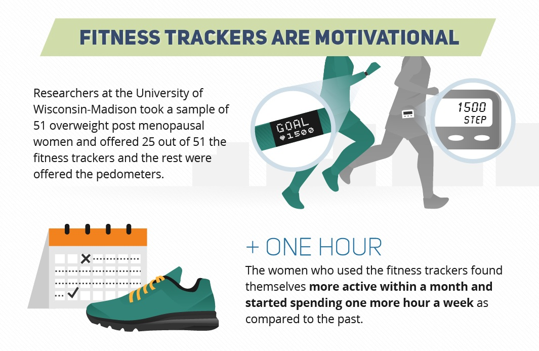 Fitness Trackers are motivational