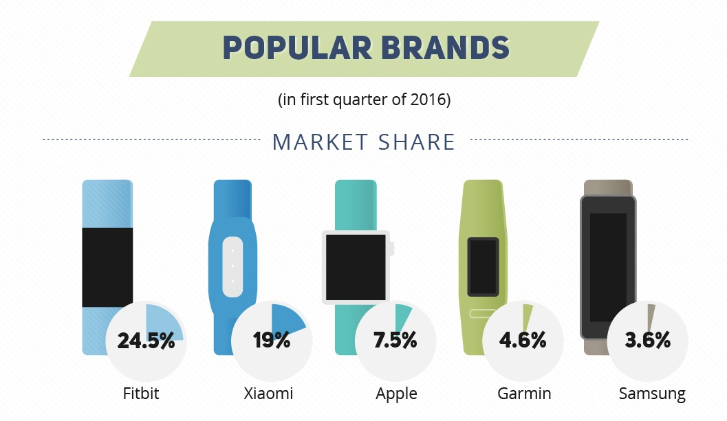 Popular Fitness Trackers by Market Share
