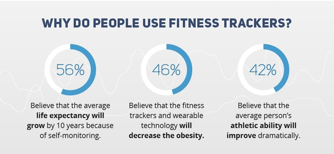 Why-Do-People-Use-Fitness-Trackers