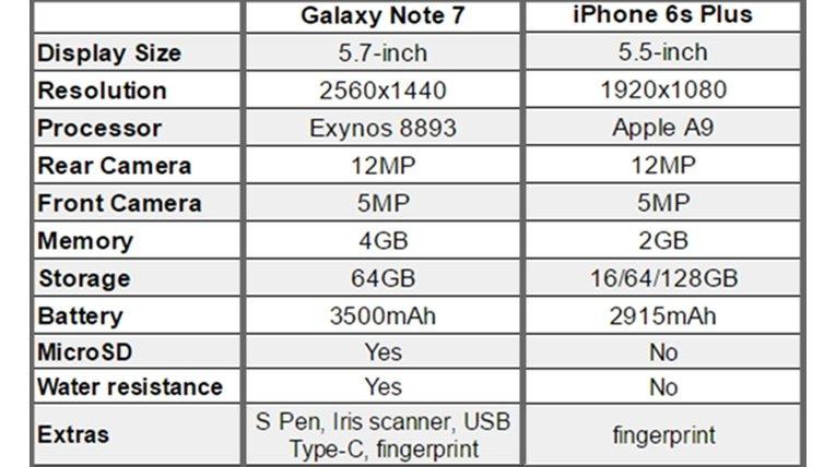 Note 7 VS iPhone 6s specs