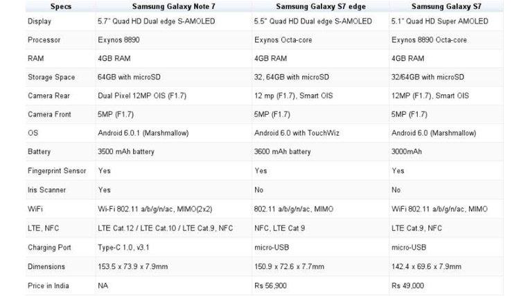 S7 vs Note 7