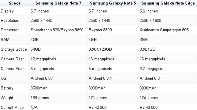 iPhone 6S Plus vs Note7 Specs