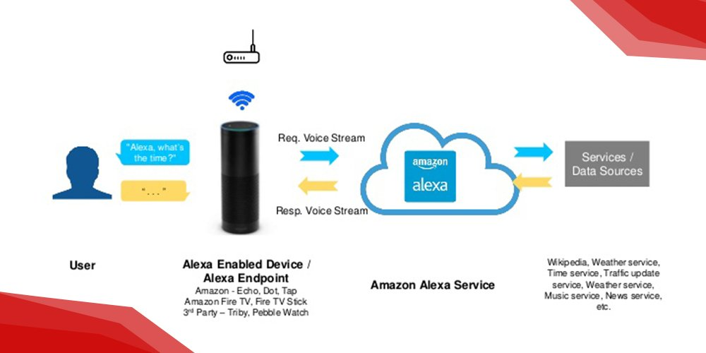How does Alexa work